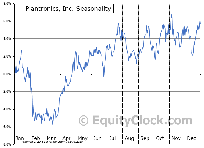 Plantronics, Inc. Seasonal Chart