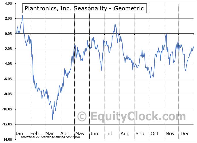 Plantronics, Inc. (NYSE:PLT) Seasonality