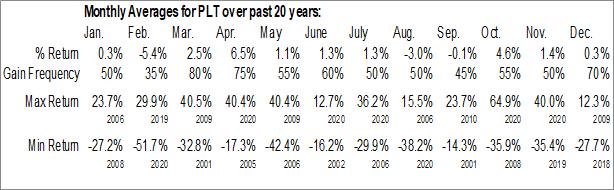 Monthly Seasonal Plantronics, Inc. (NYSE:PLT)