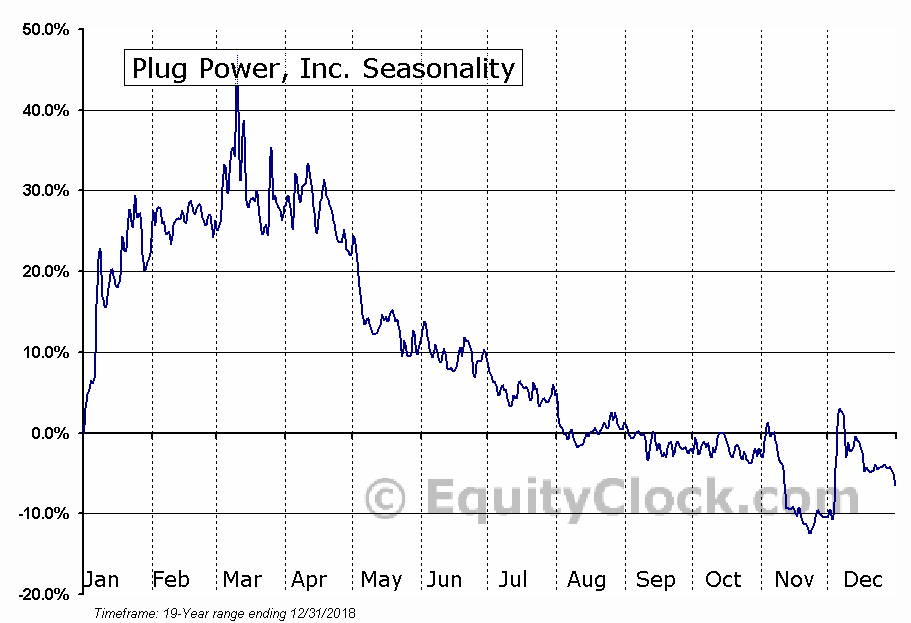 Plug Power, Inc. (PLUG) Seasonal Chart