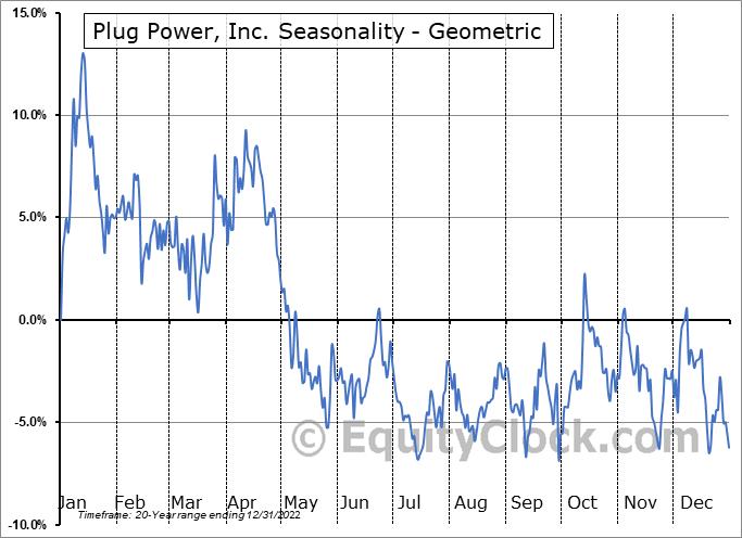 Plug Power, Inc. (NASD:PLUG) Seasonality