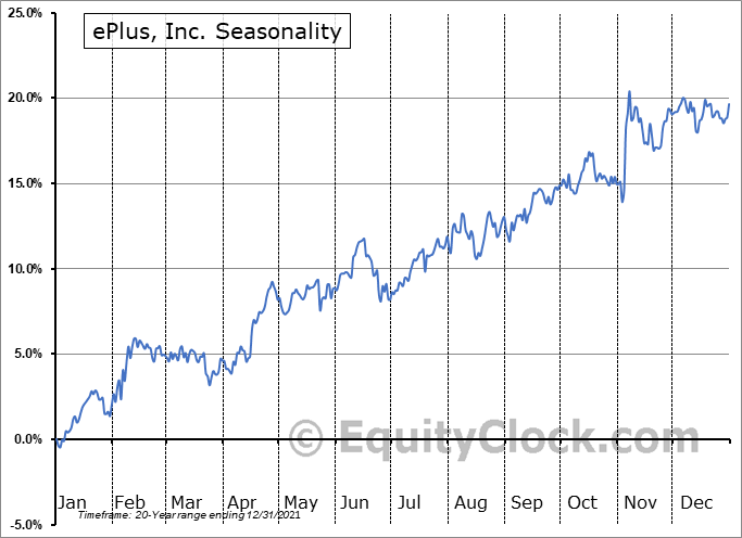 ePlus inc. Seasonal Chart