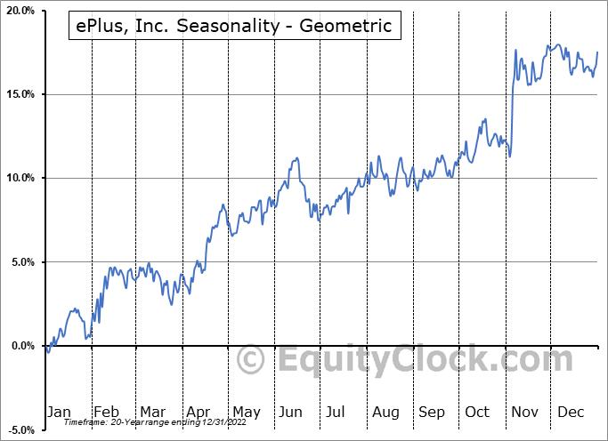ePlus, Inc. (NASD:PLUS) Seasonality