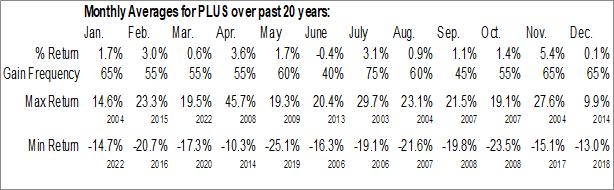 Monthly Seasonal ePlus, Inc. (NASD:PLUS)