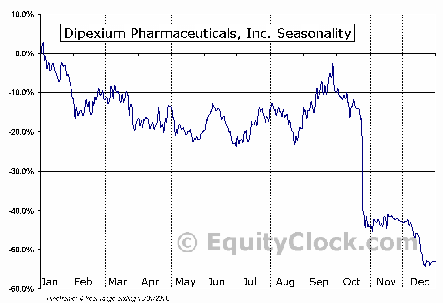 PLx Pharma Inc. (PLXP) Seasonal Chart