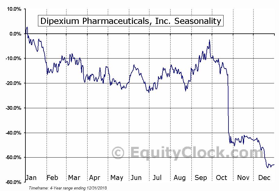 PLx Pharma Inc. (PLXP) Seasonal Chart
