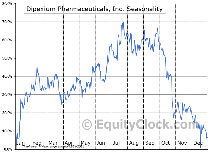 PLx Pharma Inc. Seasonal Chart