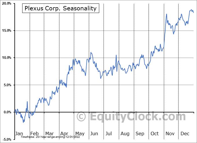 Plexus Corp. Seasonal Chart