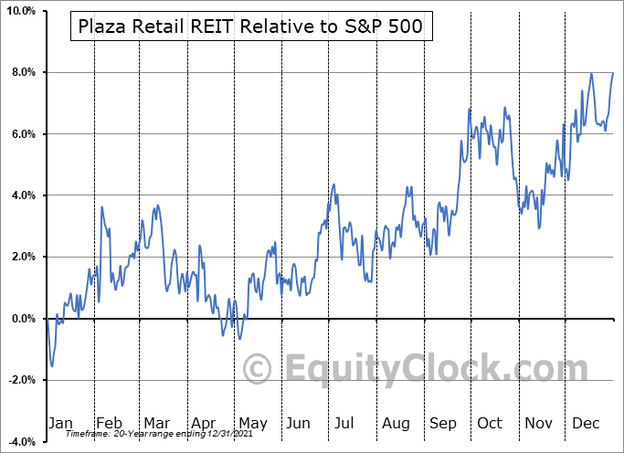 PLZ-UN.TO Relative to the S&P 500