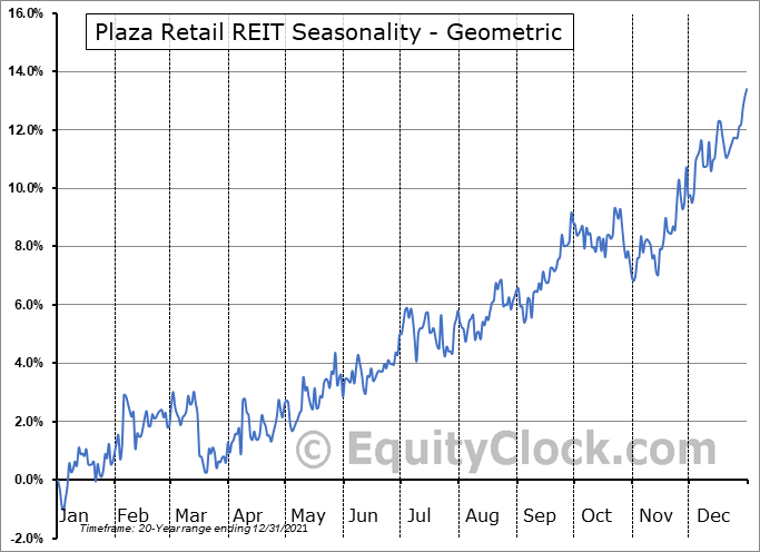 Plaza Retail REIT (TSE:PLZ/UN.TO) Seasonality