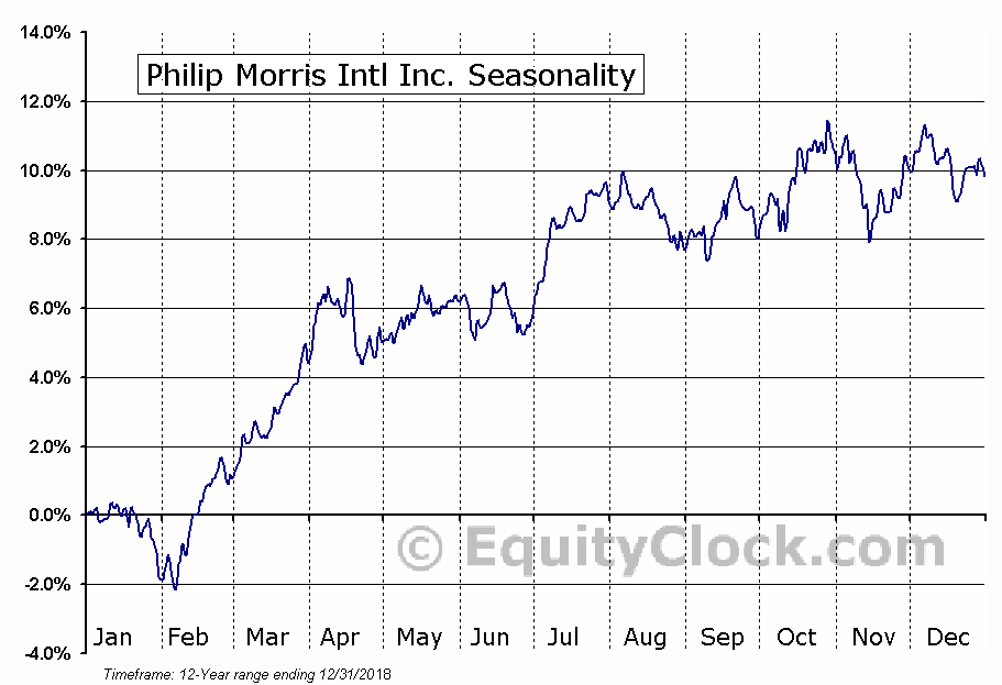 Philip Morris Intl Inc. (NYSE:PM) Seasonal Chart