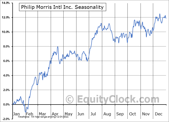 Philip Morris International Inc Seasonal Chart