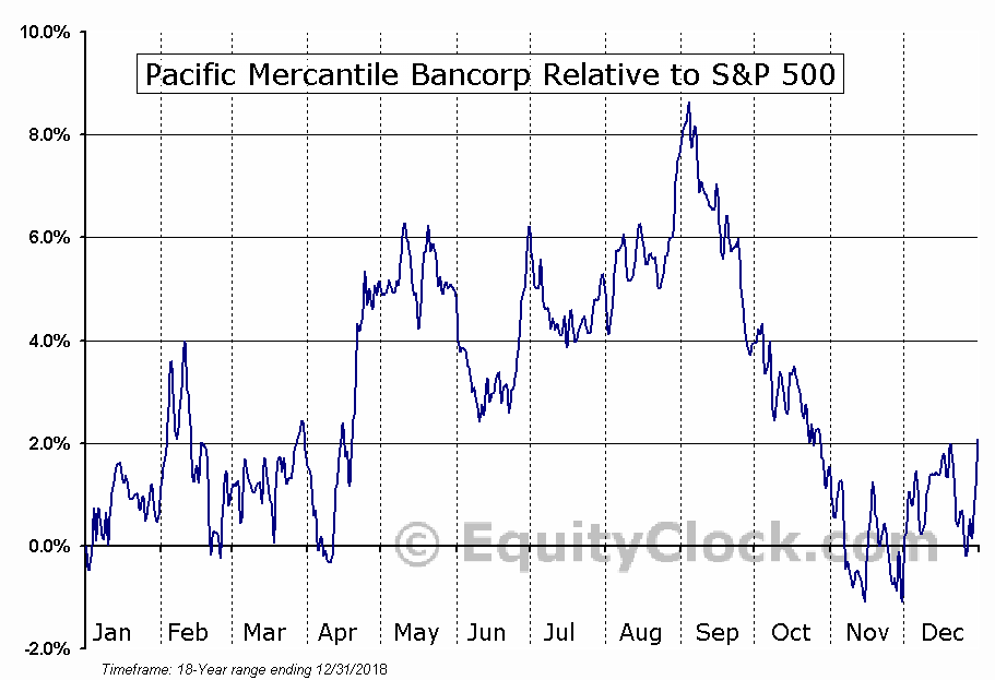 PMBC Relative to the S&P 500