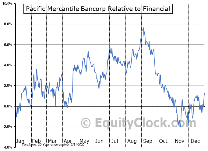 PMBC Relative to the Sector