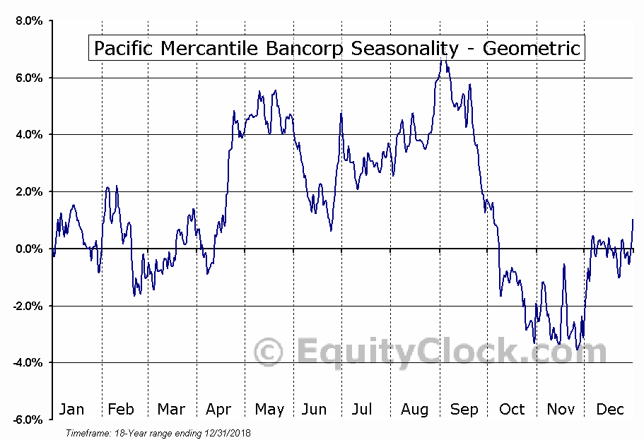 Pacific Mercantile Bancorp (NASD:PMBC) Seasonality