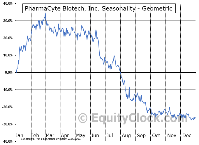PharmaCyte Biotech, Inc. (OTCMKT:PMCB) Seasonality