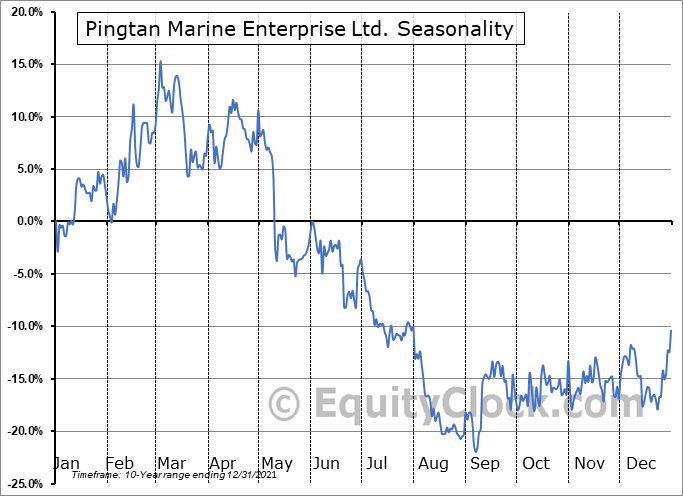 Pingtan Marine Enterprise Ltd. (NASD:PME) Seasonality