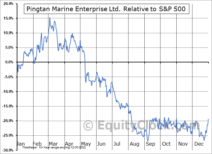 PME Relative to the S&P 500