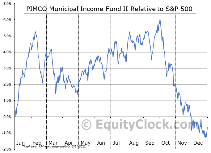 PML Relative to the S&P 500