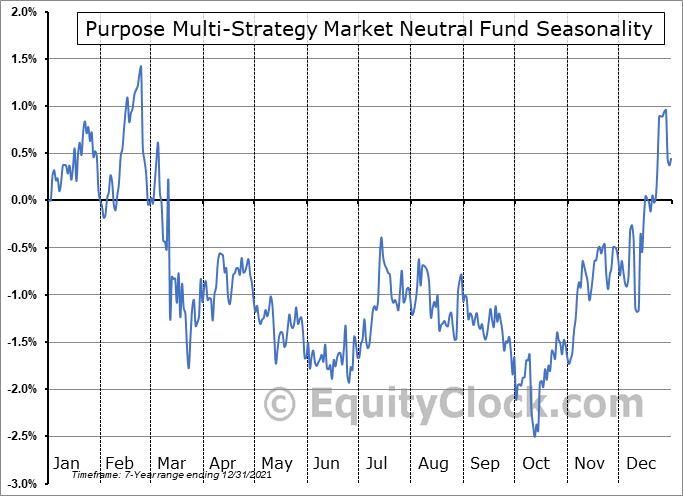 Purpose Multi-Strategy Market Neutral Fund (TSE:PMM.TO) Seasonality