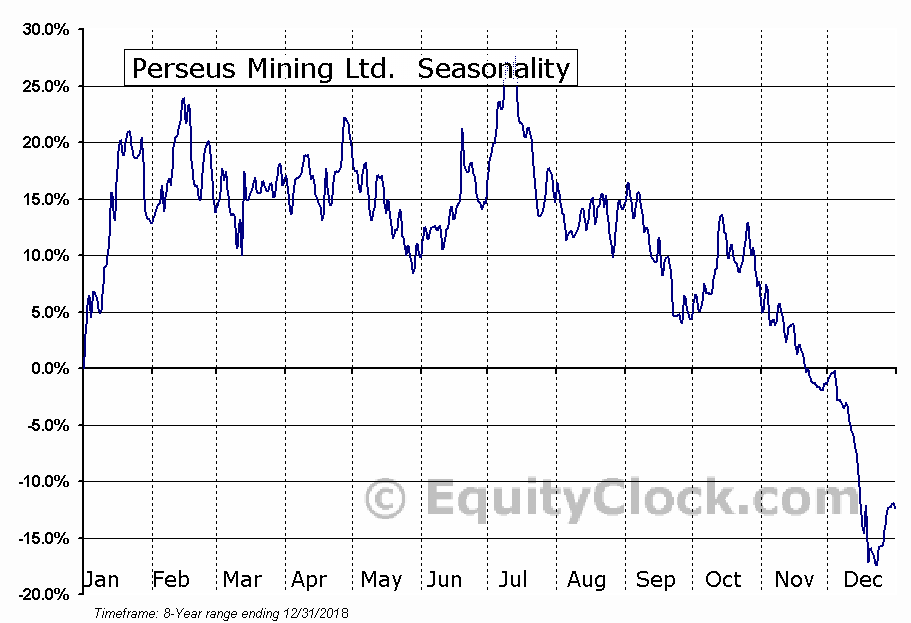 Perseus Mining Ltd.  (PMNXF) Seasonality