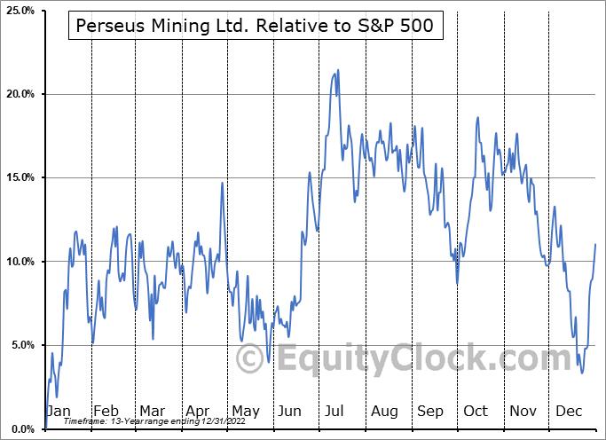 PMNXF Relative to the S&P 500