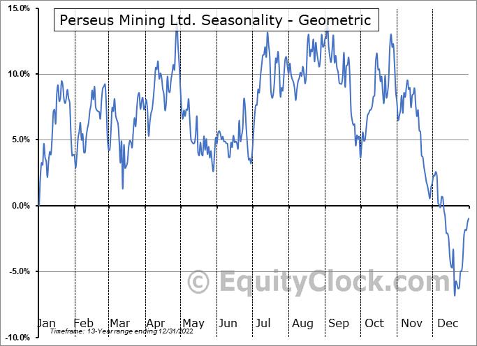 Perseus Mining Ltd. (OTCMKT:PMNXF) Seasonality