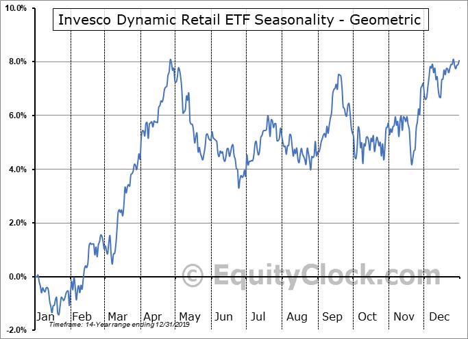 Invesco Dynamic Retail ETF (NYSE:PMR) Seasonality