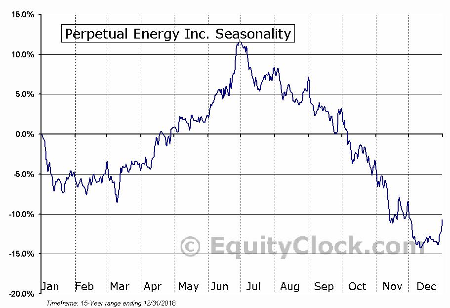 Perpetual Energy (TSE:PMT) Seasonal Chart