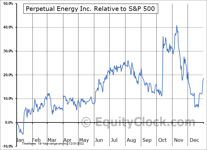 PMT.TO Relative to the S&P 500