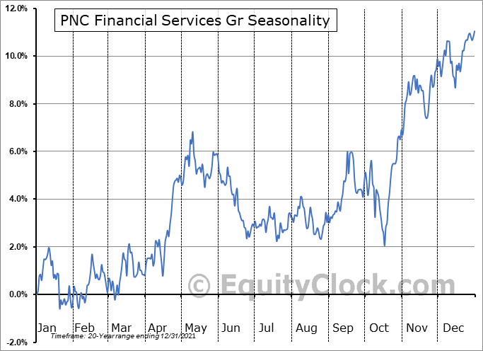 PNC Financial Services Group, Inc. (The) Seasonal Chart