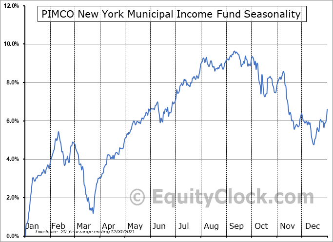 PIMCO New York Municipal Income Fund (NYSE:PNF) Seasonality