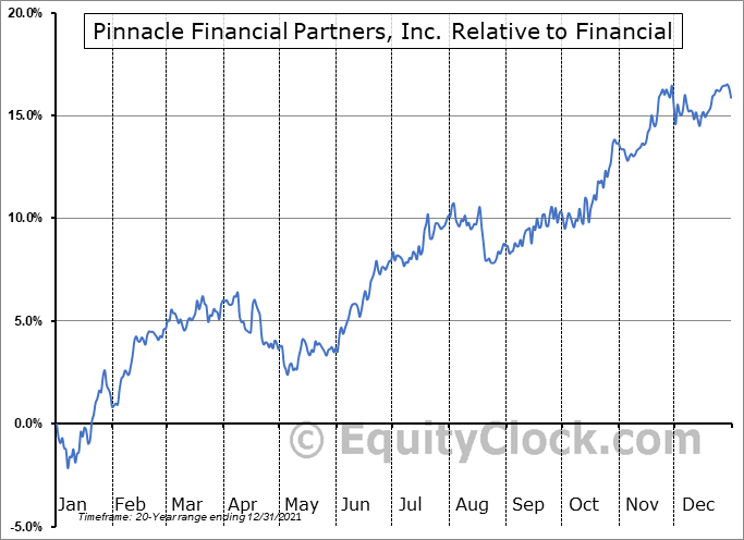 PNFP Relative to the Sector
