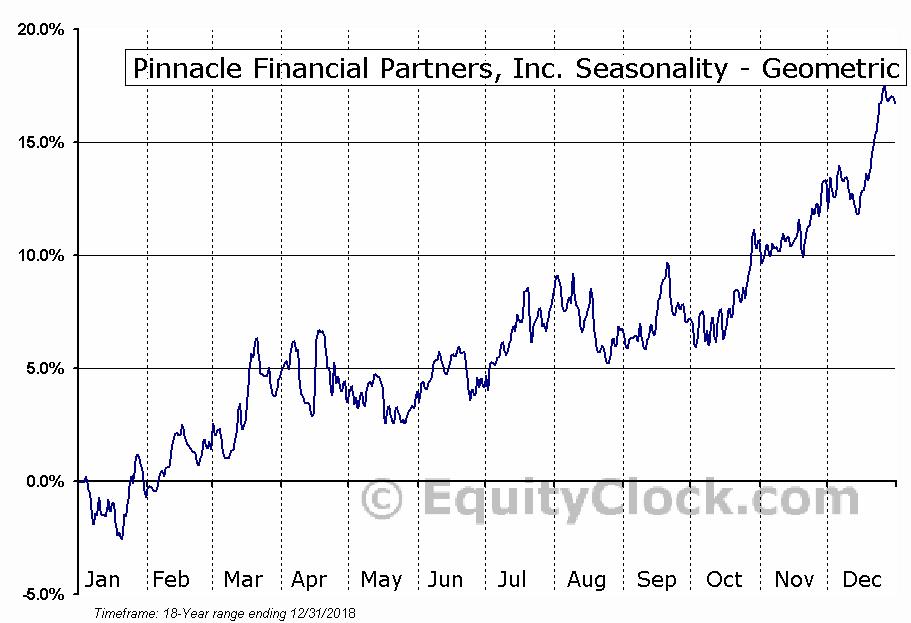 Pinnacle Financial Partners, Inc. (NASD:PNFP) Seasonality
