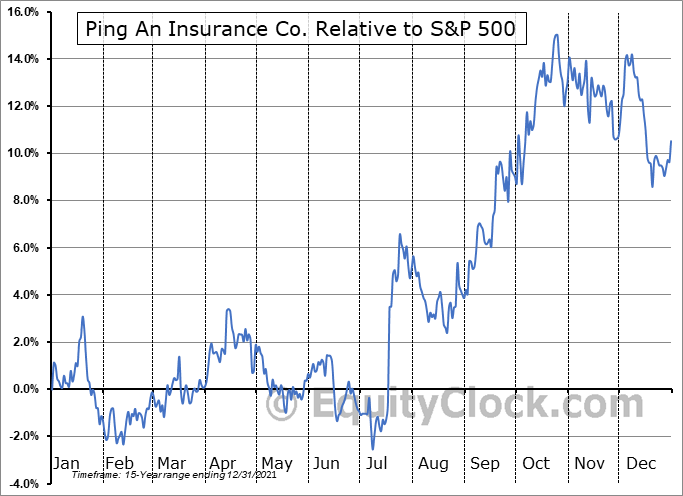 PNGAY Relative to the S&P 500