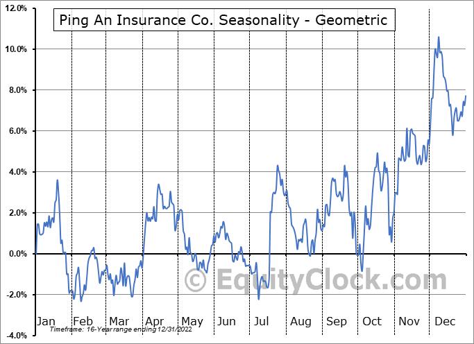 Ping An Insurance Co. (OTCMKT:PNGAY) Seasonality