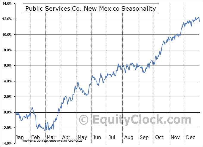 PNM Resources, Inc. (Holding Co.) Seasonal Chart