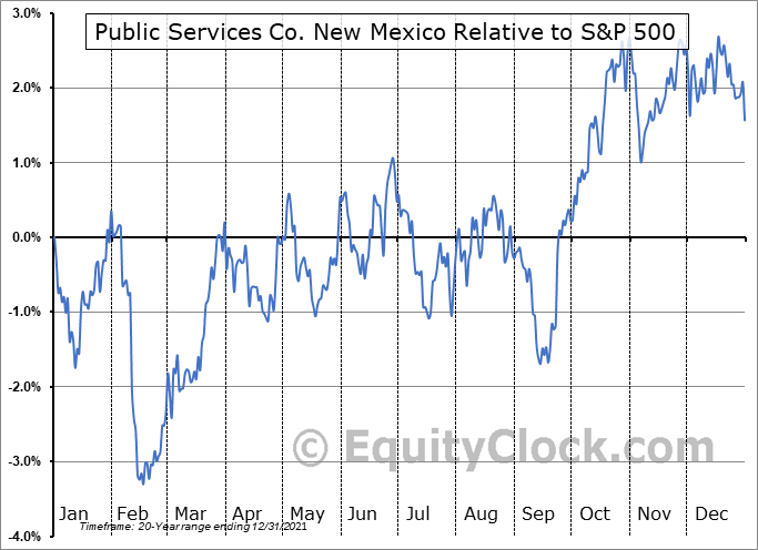 PNM Relative to the S&P 500