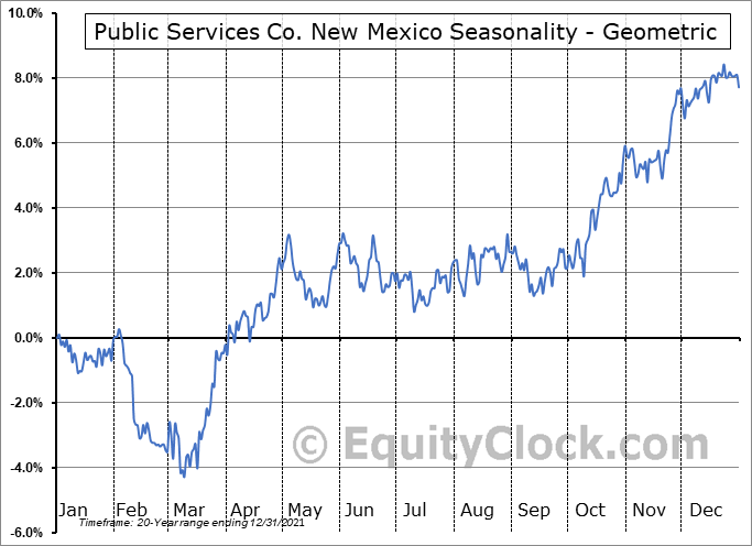 Public Services Co. New Mexico (NYSE:PNM) Seasonality