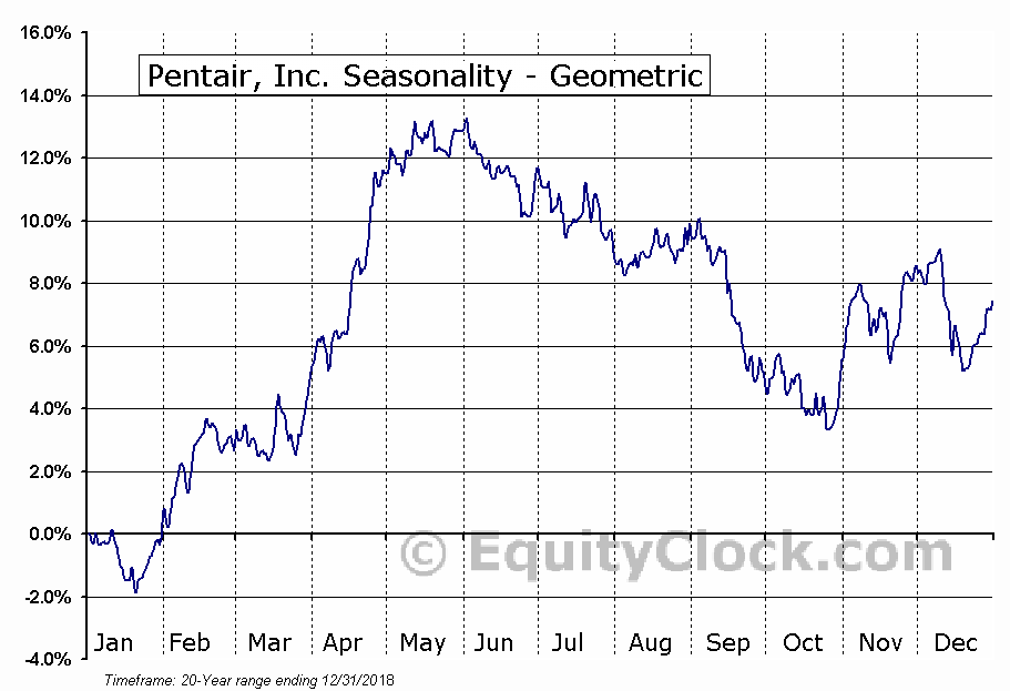 Pentair, Inc. (NYSE:PNR) Seasonality
