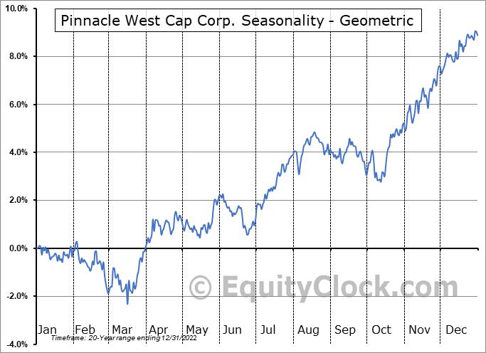 Pinnacle West Cap Corp. (NYSE:PNW) Seasonality