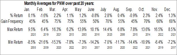 Monthly Seasonal Pinnacle West Cap Corp. (NYSE:PNW)
