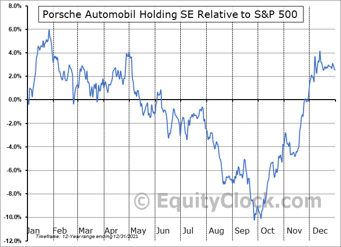 POAHY Relative to the S&P 500