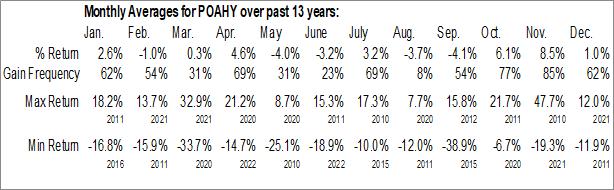 Monthly Seasonal Porsche Automobil Holding SE (OTCMKT:POAHY)