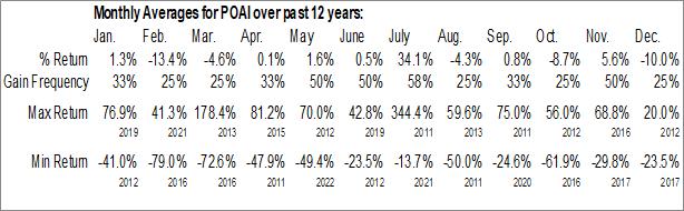Monthly Seasonal Predictive Oncology Inc. (NASD:POAI)