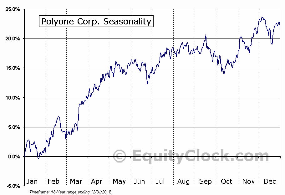 PolyOne Corporation (POL) Seasonal Chart