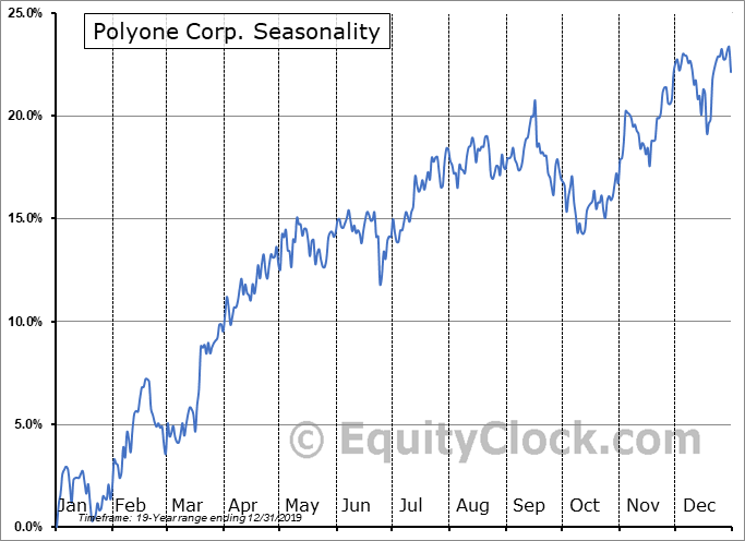 PolyOne Corporation Seasonal Chart