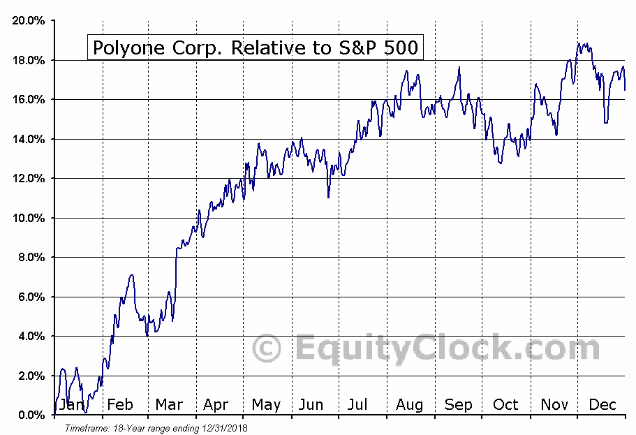 POL Relative to the S&P 500