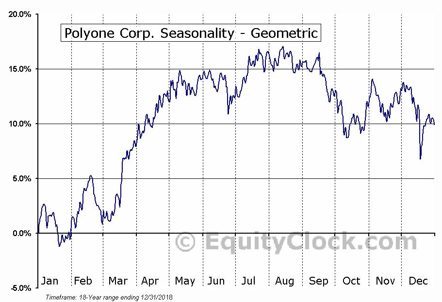 Polyone Corp. (NYSE:POL) Seasonality