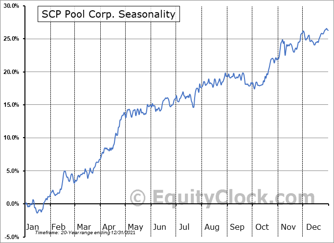 Pool Corporation Seasonal Chart